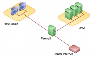 DMZ e reti telematiche evolute